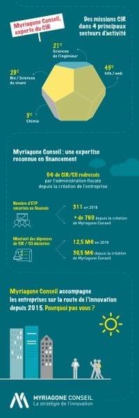 Myriagone Conseil expertise CIR