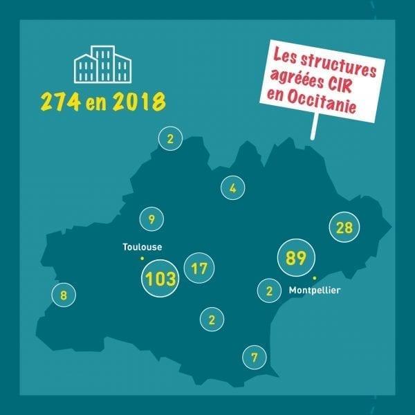 Le financement de l'innovation en Occitanie