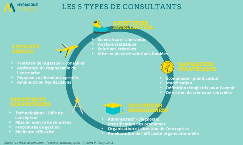 Typologie des consultants